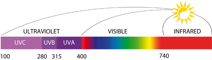 chart UVA UVB spectrum